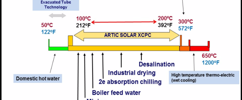 Solar Industrial Process Heating