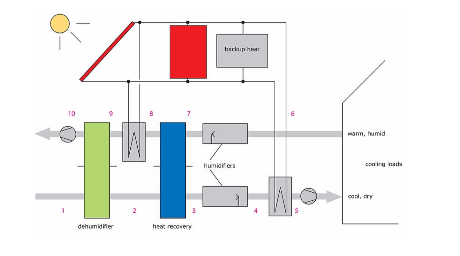 Solar Desiccant Cooling Systems